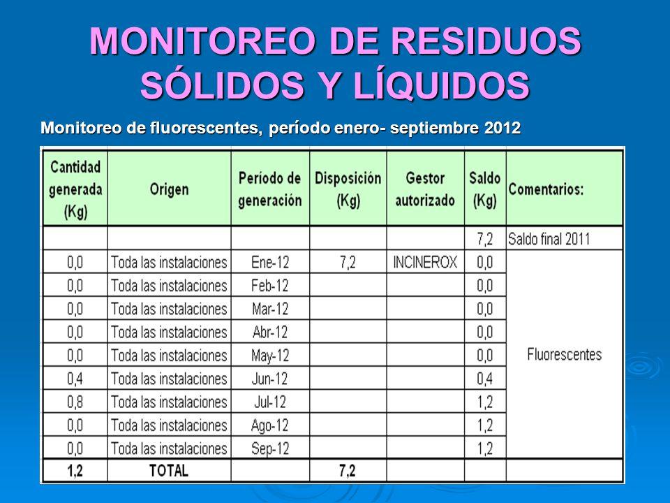 MONITOREO DE RESIDUOS SÓLIDOS Y LÍQUIDOS Monitoreo de fluorescentes, período enero- septiembre 2012