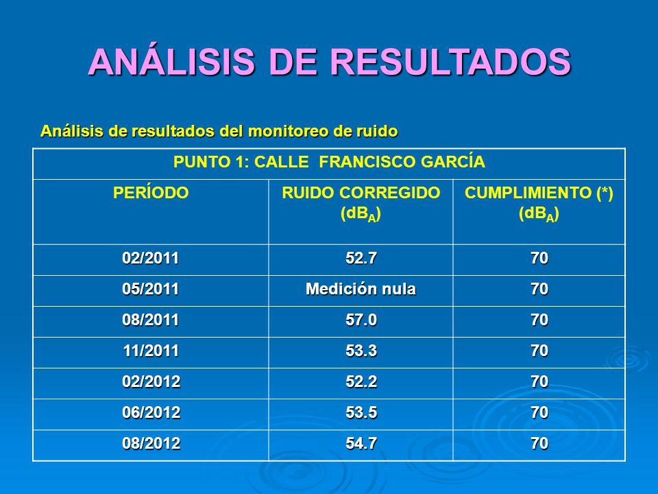 Análisis de resultados del monitoreo de ruido ANÁLISIS DE RESULTADOS PUNTO 1: CALLE FRANCISCO GARCÍA PERÍODORUIDO CORREGIDO (dB A ) CUMPLIMIENTO (*) (