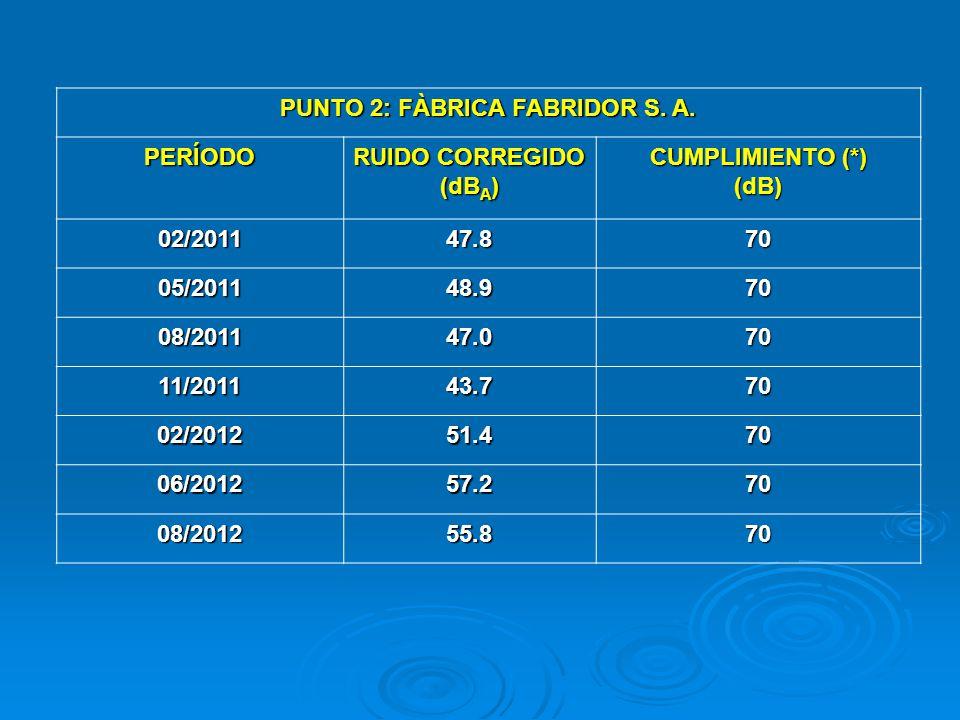 PUNTO 2: FÀBRICA FABRIDOR S. A. PERÍODO RUIDO CORREGIDO (dB A ) CUMPLIMIENTO (*) (dB) 02/201147.870 05/201148.970 08/201147.070 11/201143.770 02/20125