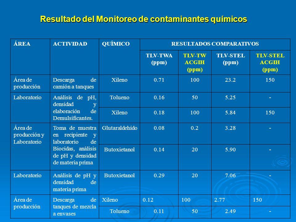 Resultado del Monitoreo de contaminantes químicos ÁREAACTIVIDADQUÍMICORESULTADOS COMPARATIVOS TLV-TWA (ppm) TLV-TW ACGIH (ppm) TLV-STEL (ppm) TLV-STEL