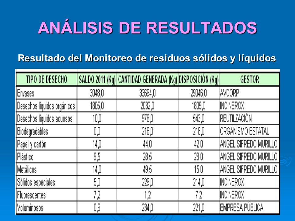 ANÁLISIS DE RESULTADOS Resultado del Monitoreo de residuos sólidos y líquidos