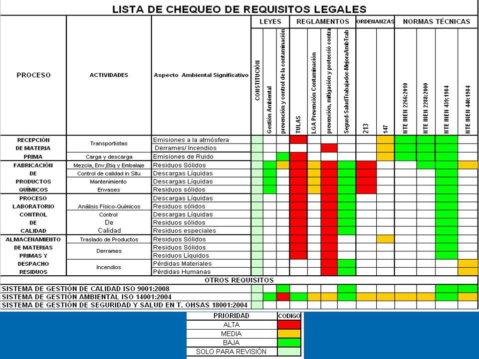 MONITOREO DE RESIDUOS SÓLIDOS Y LÍQUIDOS Monitoreo de sólidos especiales, período enero- septiembre 2012