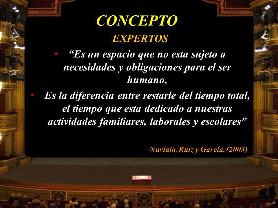 OPOSICION La actitud subjetivista, mantendrá la opsición entre tiempo no libre (el trabajo) y tiempos libres (aquellos que el hombre hace lo que le place) Acosta, R.