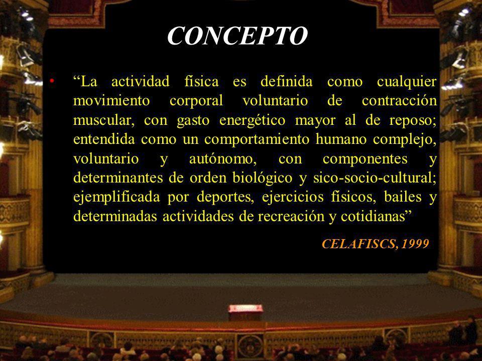 CONCEPTO Cualquier movimiento corporal producido por la musculatura esquelética que resulte en gasto energético Caspersen y col., 1985