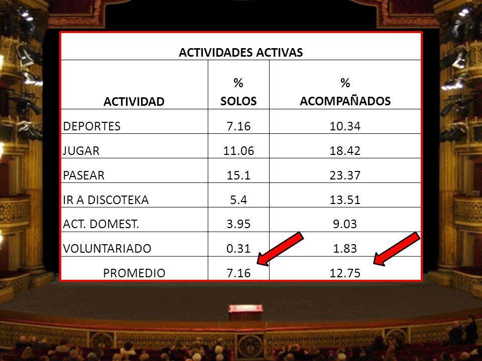 ACTIVIDADES PASIVAS ACTIVIDAD % SOLOS % ACOMPAÑADOS LEER19.3514.69 DORMIR43.587.29 VER TV15.7144.83 UTLI.