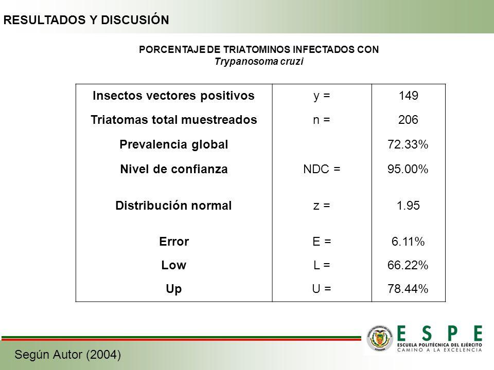 PORCENTAJE DE TRIATOMINOS INFECTADOS CON Trypanosoma cruzi RESULTADOS Y DISCUSIÓN Insectos vectores positivosy =149 Triatomas total muestreadosn =206