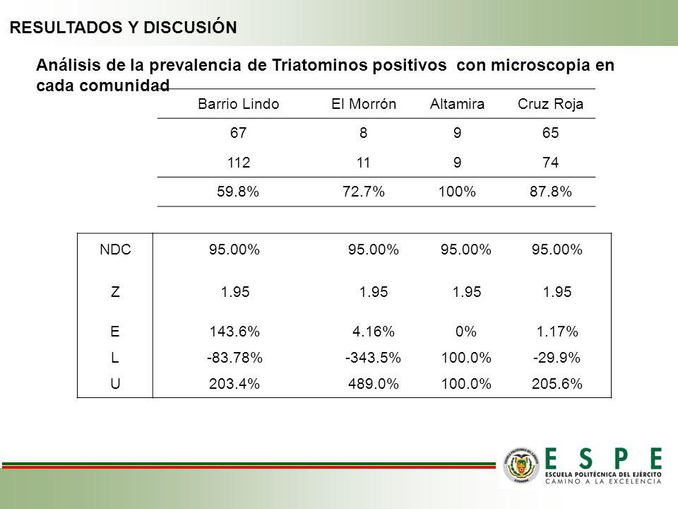 RESULTADOS Y DISCUSIÓN Barrio LindoEl MorrónAltamiraCruz Roja 678965 11211974 59.8%72.7%100%87.8% Análisis de la prevalencia de Triatominos positivos