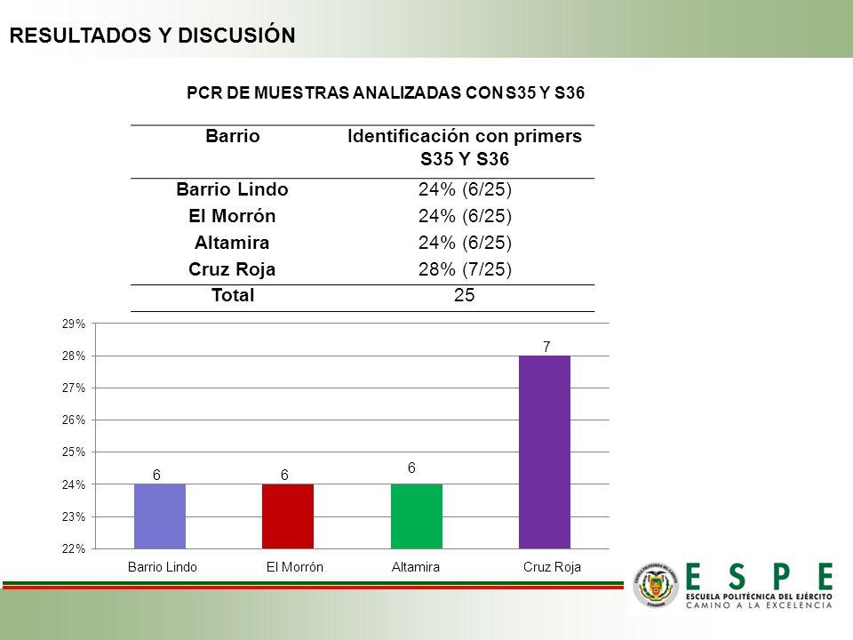BarrioIdentificación con primers S35 Y S36 Barrio Lindo24% (6/25) El Morrón24% (6/25) Altamira24% (6/25) Cruz Roja28% (7/25) Total25 66 6 7 PCR DE MUE