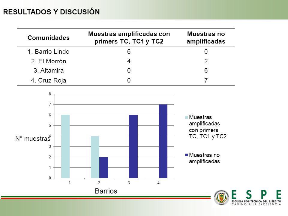 Comunidades Muestras amplificadas con primers TC, TC1 y TC2 Muestras no amplificadas 1. Barrio Lindo60 2. El Morrón42 3. Altamira06 4. Cruz Roja07 Bar