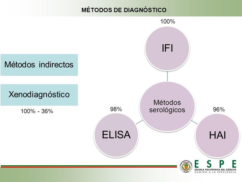 MÉTODOS DE DIAGNÓSTICO Métodos serológicos IFIHAIELISA 98% 100% 96% Métodos indirectos Xenodiagnóstico 100% - 36%