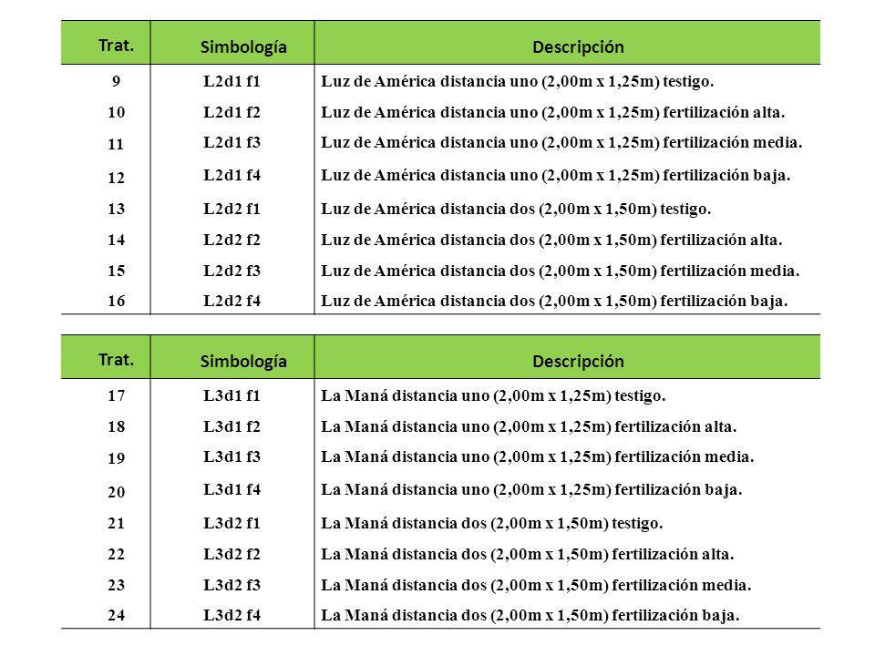 Trat.SimbologíaDescripción 9 L2d1 f1Luz de América distancia uno (2,00m x 1,25m) testigo. 10 L2d1 f2Luz de América distancia uno (2,00m x 1,25m) ferti