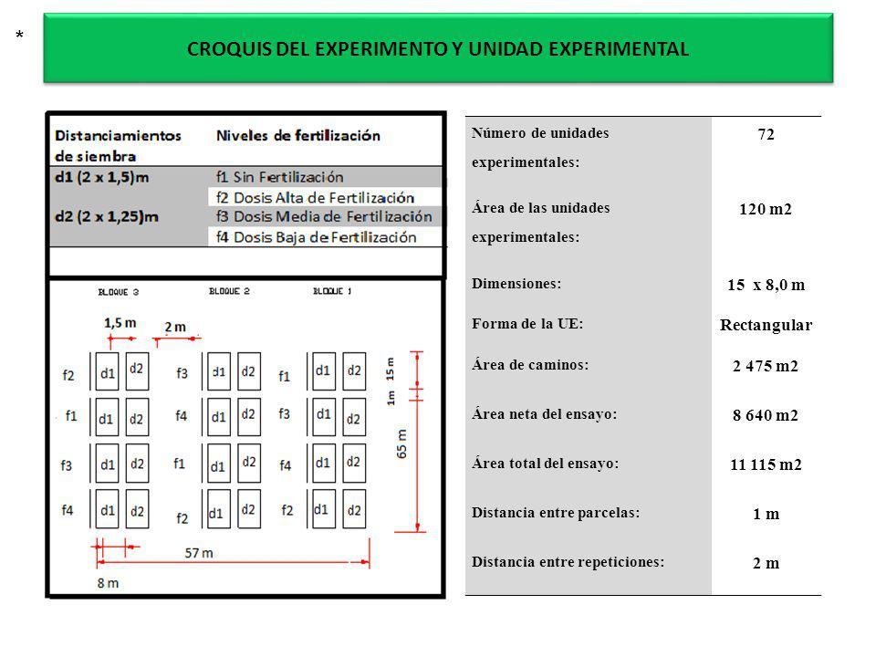 CROQUIS DEL EXPERIMENTO Y UNIDAD EXPERIMENTAL Número de unidades experimentales: 72 Área de las unidades experimentales: 120 m2 Dimensiones: 15 x 8,0