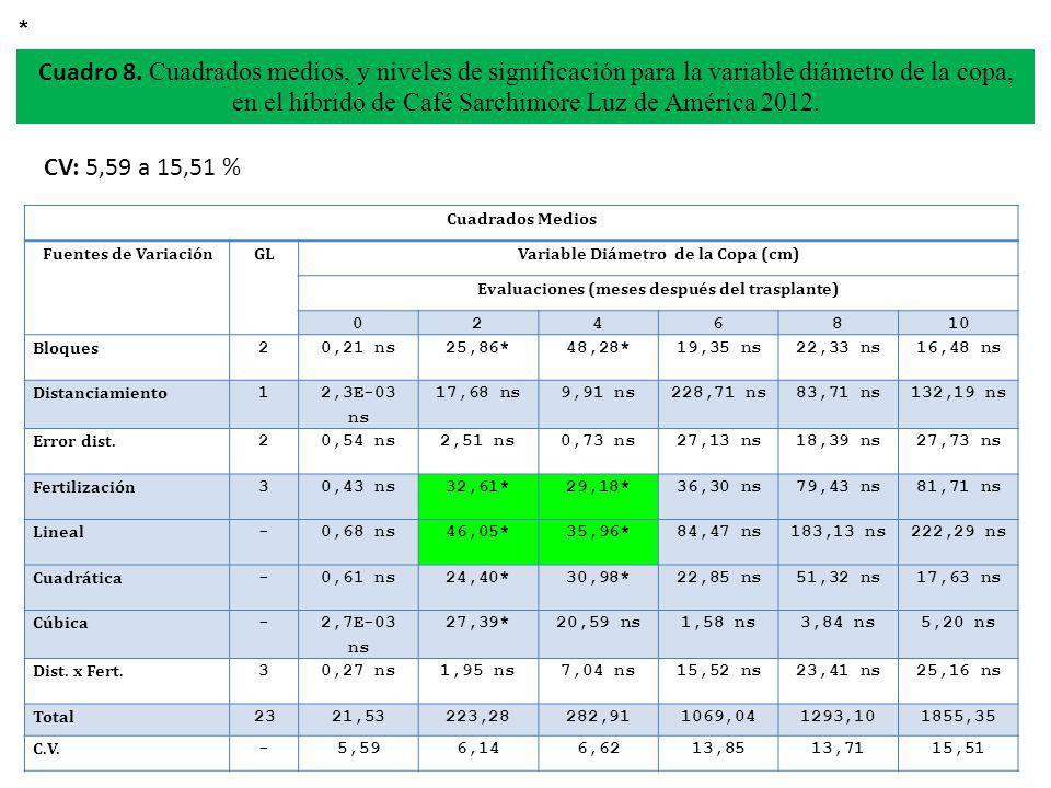 CV: 5,59 a 15,51 % Cuadro 8. Cuadrados medios, y niveles de significación para la variable diámetro de la copa, en el híbrido de Café Sarchimore Luz d