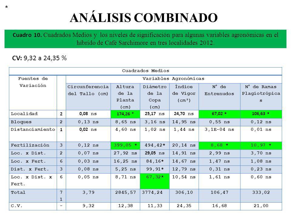 ANÁLISIS COMBINADO CV: 9,32 a 24,35 % Cuadro 10. Cuadrados Medios y los niveles de significación para algunas variables agronómicas en el híbrido de C
