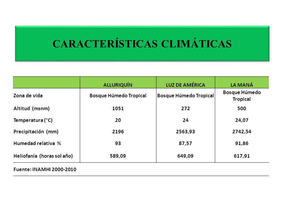 CARACTERÍSTICAS CLIMÁTICAS ALLURIQUÍNLUZ DE AMÉRICALA MANÁ Zona de vidaBosque Húmedo Tropical Altitud (msnm)1051272500 Temperatura (°C)202424,07 Preci
