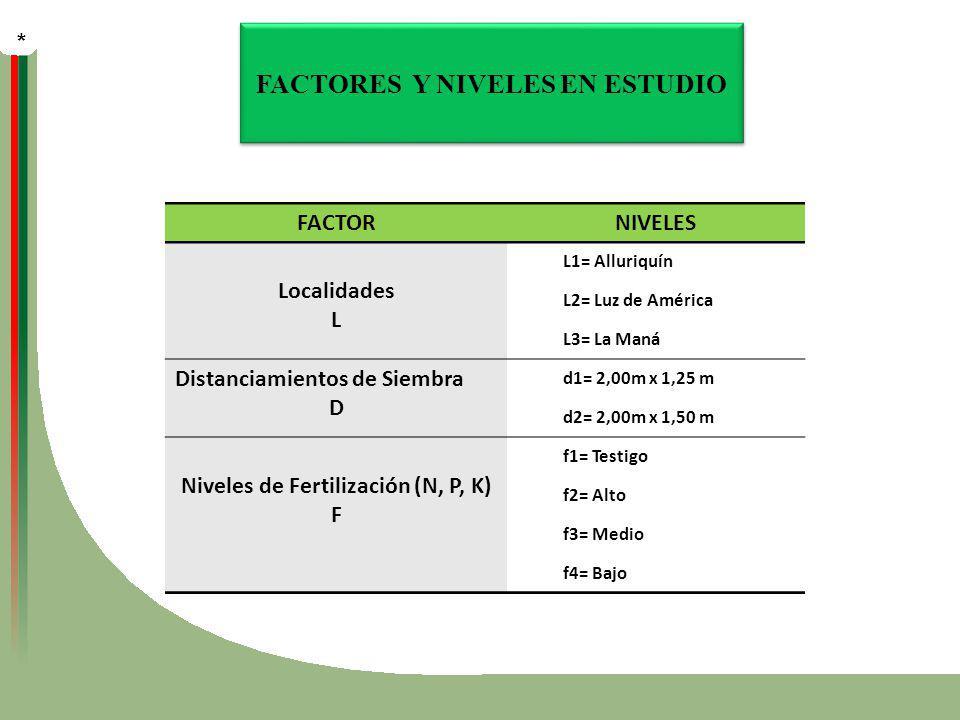FACTORES Y NIVELES EN ESTUDIO FACTORNIVELES Localidades L L1= Alluriquín L2= Luz de América L3= La Maná Distanciamientos de Siembra D d1= 2,00m x 1,25