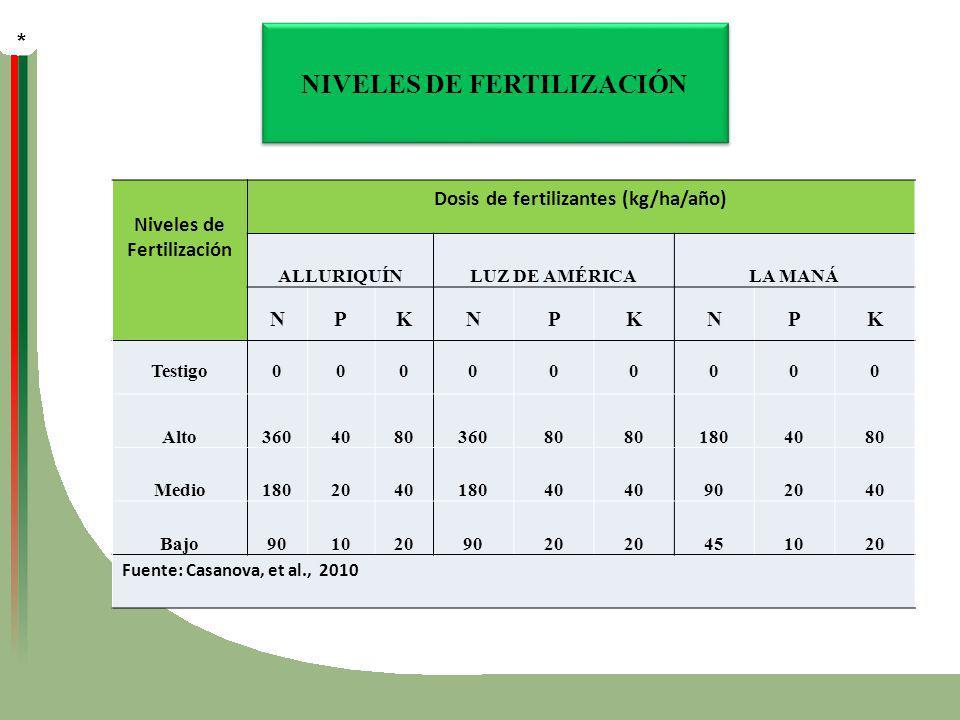NIVELES DE FERTILIZACIÓN Niveles de Fertilización Dosis de fertilizantes (kg/ha/año) ALLURIQUÍNLUZ DE AMÉRICALA MANÁ NPKNPKNPK Testigo000000000 Alto36