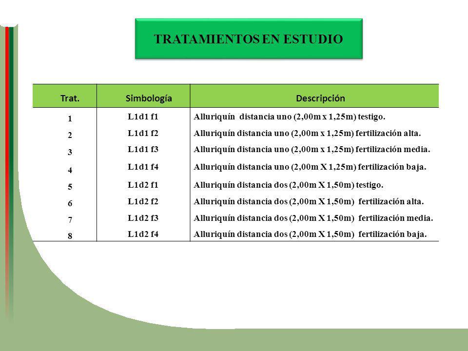 Trat.SimbologíaDescripción 1 L1d1 f1Alluriquín distancia uno (2,00m x 1,25m) testigo. 2 L1d1 f2Alluriquín distancia uno (2,00m x 1,25m) fertilización