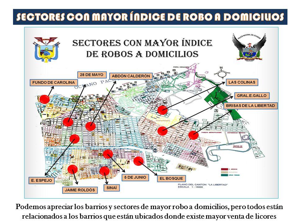 Podemos apreciar los barrios y sectores de mayor robo a domicilios, pero todos están relacionados a los barrios que están ubicados donde existe mayor