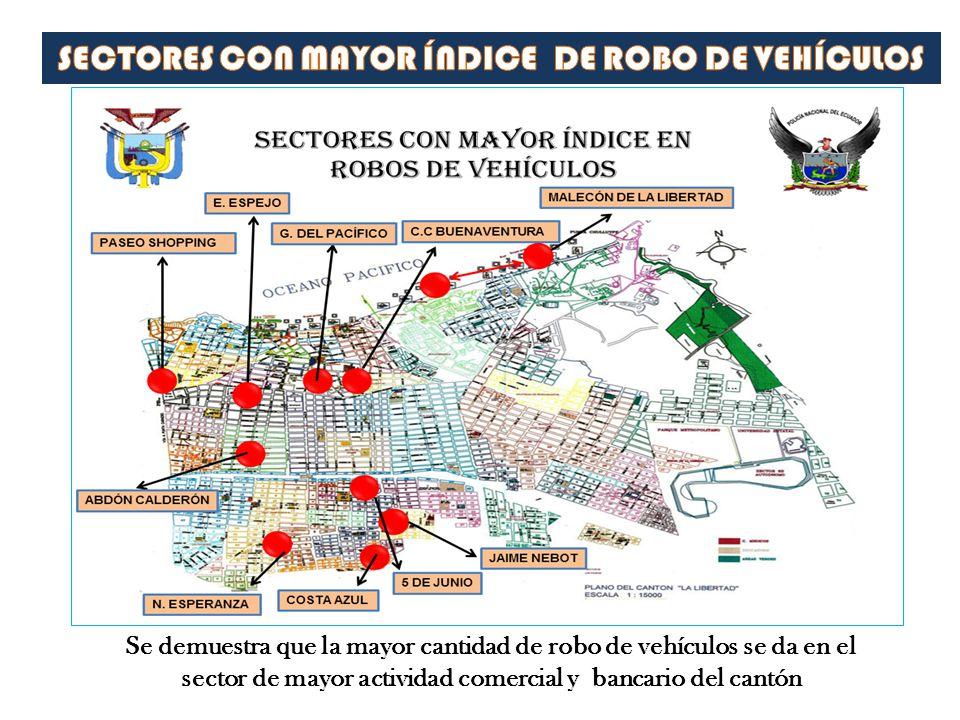 Se demuestra que la mayor cantidad de robo de vehículos se da en el sector de mayor actividad comercial y bancario del cantón