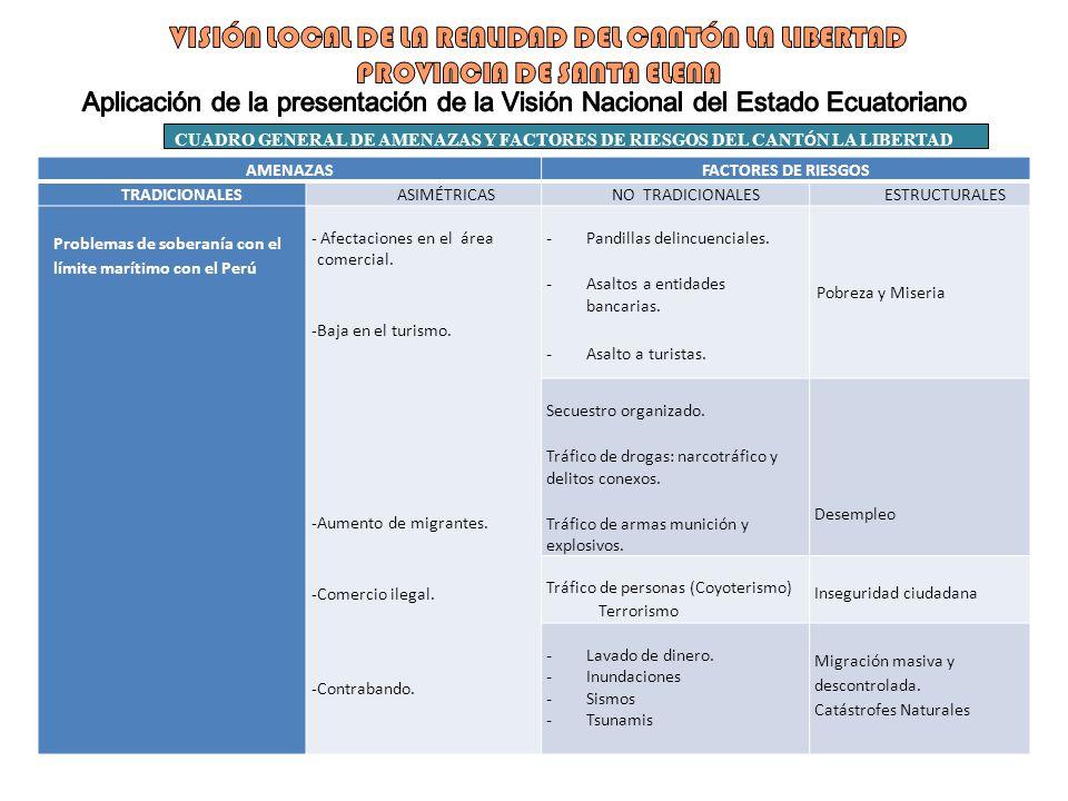 AMENAZASFACTORES DE RIESGOS TRADICIONALESASIMÉTRICASNO TRADICIONALES ESTRUCTURALES Problemas de soberanía con el límite marítimo con el Perú - Afectac