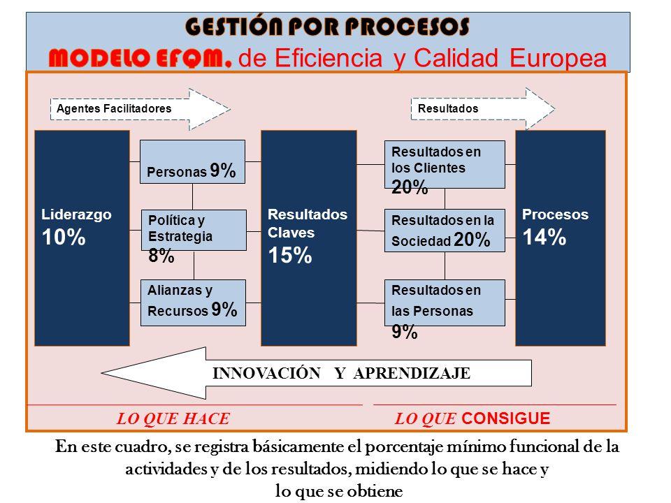 Liderazgo 10% Personas 9% Política y Estrategia 8% Alianzas y Recursos 9% Procesos 14% Resultados en la Sociedad 20% Resultados en los Clientes 20% Re