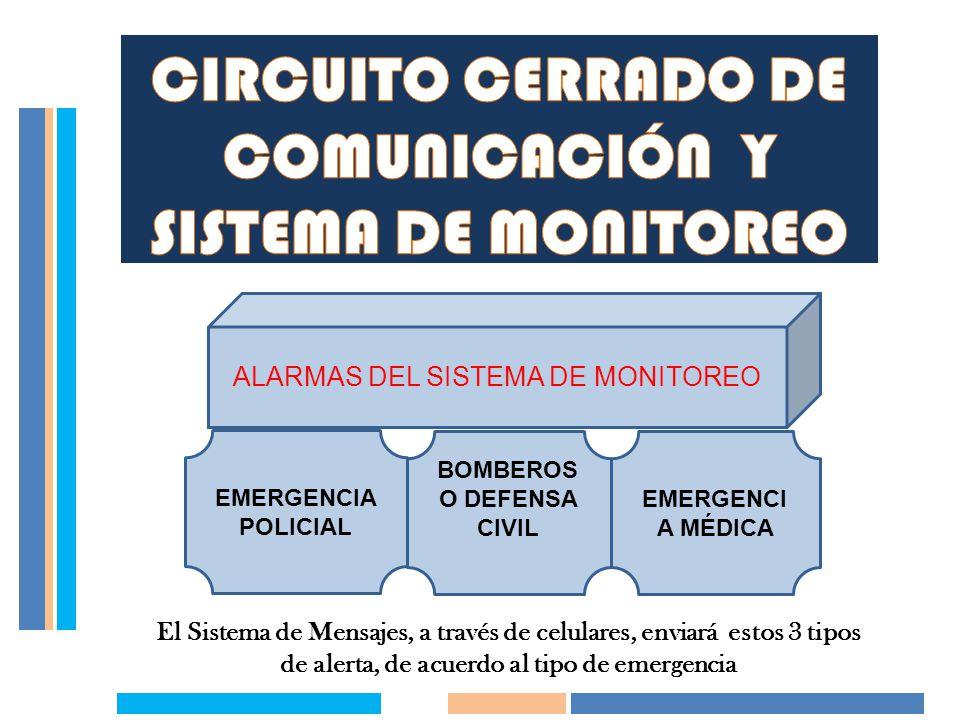 ALARMAS DEL SISTEMA DE MONITOREO EMERGENCIA POLICIAL BOMBEROS O DEFENSA CIVIL EMERGENCI A MÉDICA El Sistema de Mensajes, a través de celulares, enviar