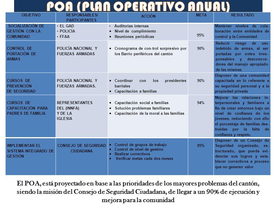 El POA, está proyectado en base a las prioridades de los mayores problemas del cantón, siendo la misión del Consejo de Seguridad Ciudadana, de llegar
