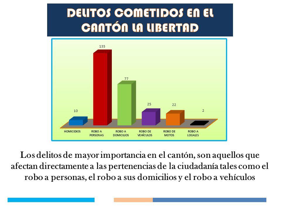 Los delitos de mayor importancia en el cantón, son aquellos que afectan directamente a las pertenencias de la ciudadanía tales como el robo a personas