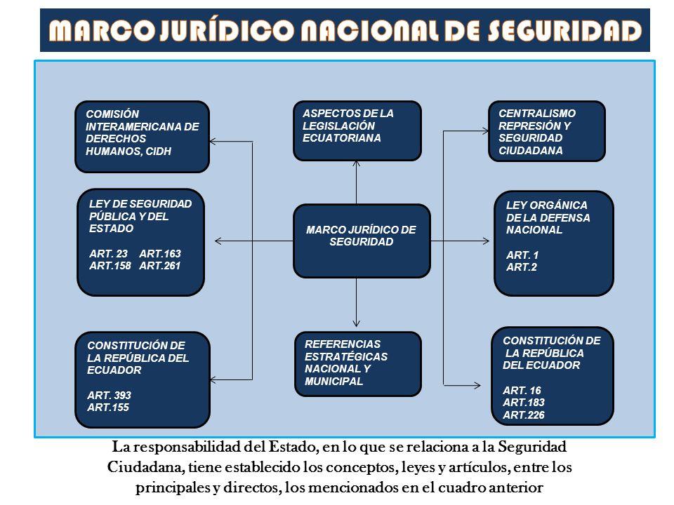 ASPECTOS DE LA LEGISLACIÓN ECUATORIANA COMISIÓN INTERAMERICANA DE DERECHOS HUMANOS, CIDH CENTRALISMO REPRESIÓN Y SEGURIDAD CIUDADANA LEY DE SEGURIDAD