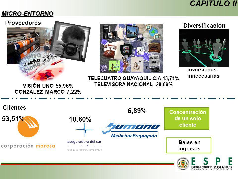 CAPITULO II MICRO-ENTORNO Proveedores VISIÓN UNO 55,96% GONZÁLEZ MARCO 7,22% TELECUATRO GUAYAQUIL C.A 43,71% TELEVISORA NACIONAL 28,69% Diversificació