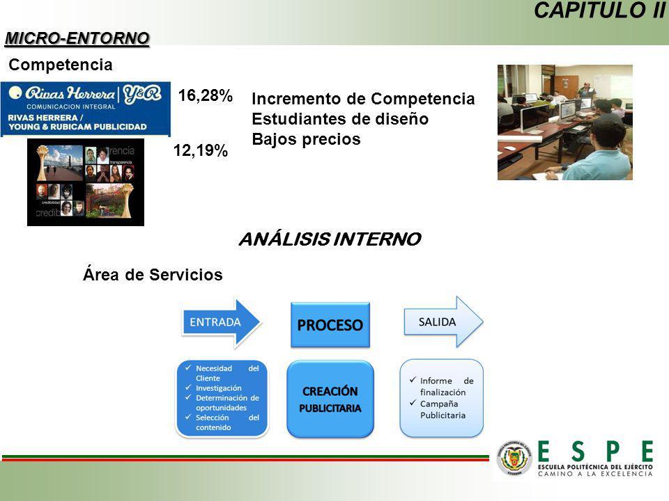 CAPITULO II MICRO-ENTORNO Competencia 16,28% 12,19% Incremento de Competencia Estudiantes de diseño Bajos precios ANÁLISIS INTERNO Área de Servicios