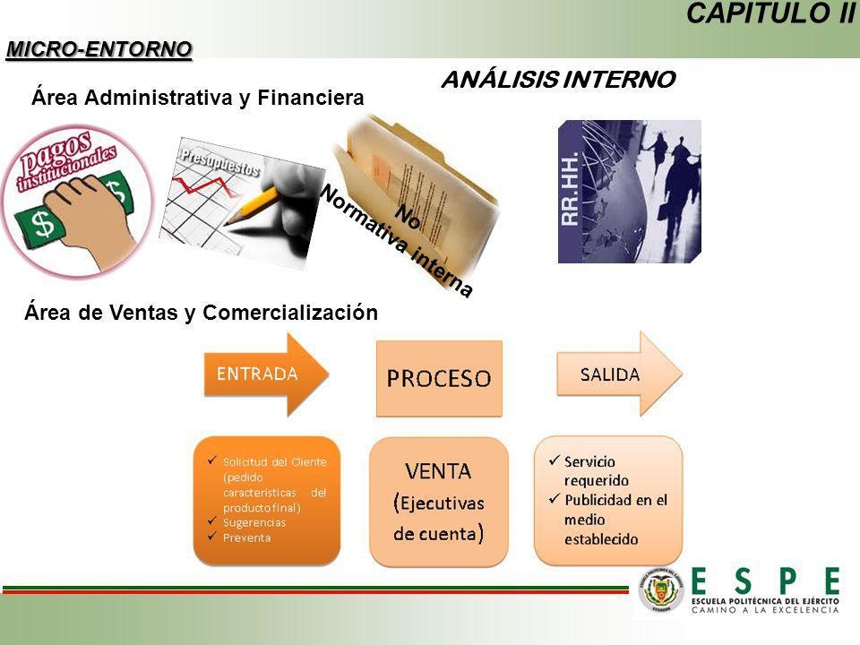 Área de Ventas y Comercialización CAPITULO II MICRO-ENTORNO ANÁLISIS INTERNO Área Administrativa y Financiera No Normativa interna
