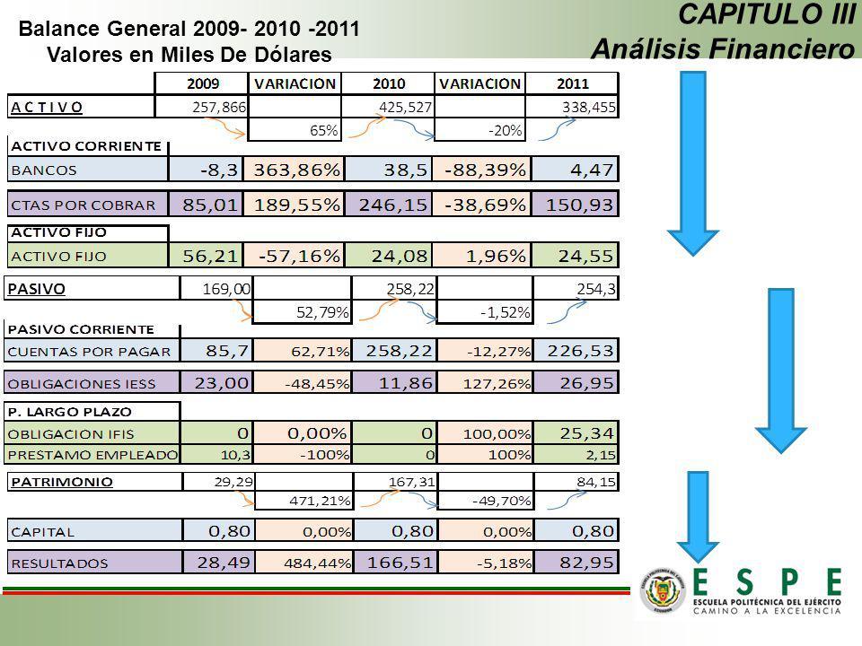 CAPITULO III Análisis Financiero Balance General 2009- 2010 -2011 Valores en Miles De Dólares
