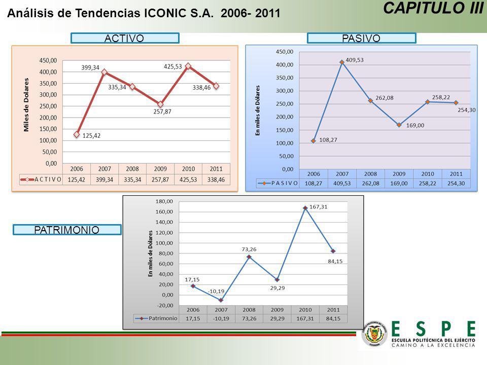 Análisis de Tendencias ICONIC S.A. 2006- 2011 CAPITULO III ACTIVOPASIVO PATRIMONIO