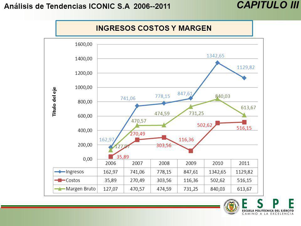Análisis de Tendencias ICONIC S.A 2006--2011 CAPITULO III INGRESOS COSTOS Y MARGEN