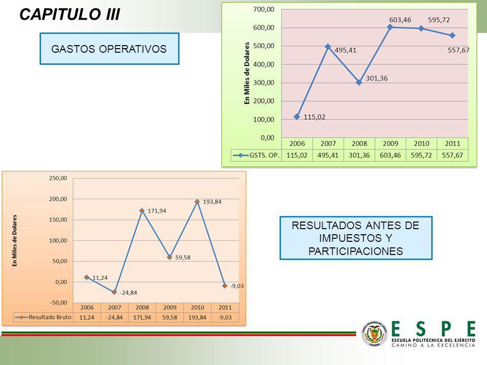 GASTOS OPERATIVOS RESULTADOS ANTES DE IMPUESTOS Y PARTICIPACIONES CAPITULO III