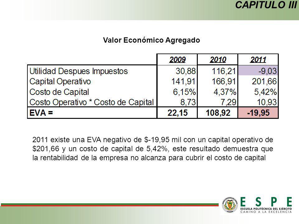 2011 existe una EVA negativo de $-19,95 mil con un capital operativo de $201,66 y un costo de capital de 5,42%, este resultado demuestra que la rentab