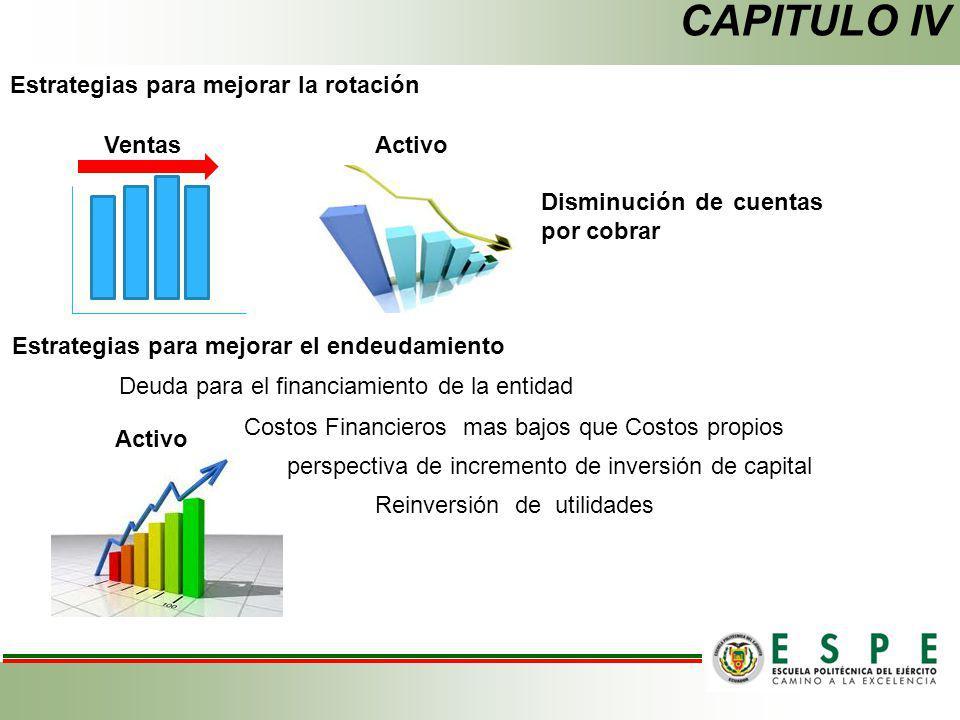 Estrategias para mejorar la rotación VentasActivo Disminución de cuentas por cobrar Estrategias para mejorar el endeudamiento Activo Deuda para el fin