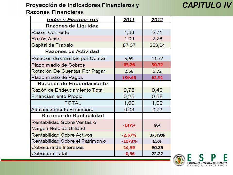 Proyección de Indicadores Financieros y Razones Financieras CAPITULO IV