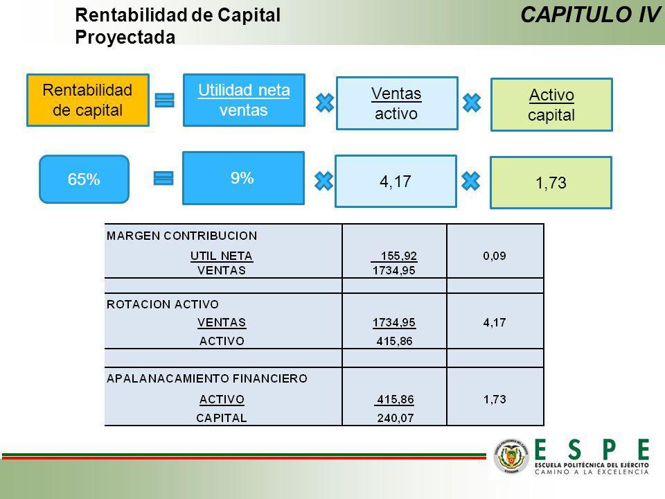 Rentabilidad de Capital Proyectada CAPITULO IV Rentabilidad de capital Utilidad neta ventas Ventas activo Activo capital 65% 9% 4,17 1,73