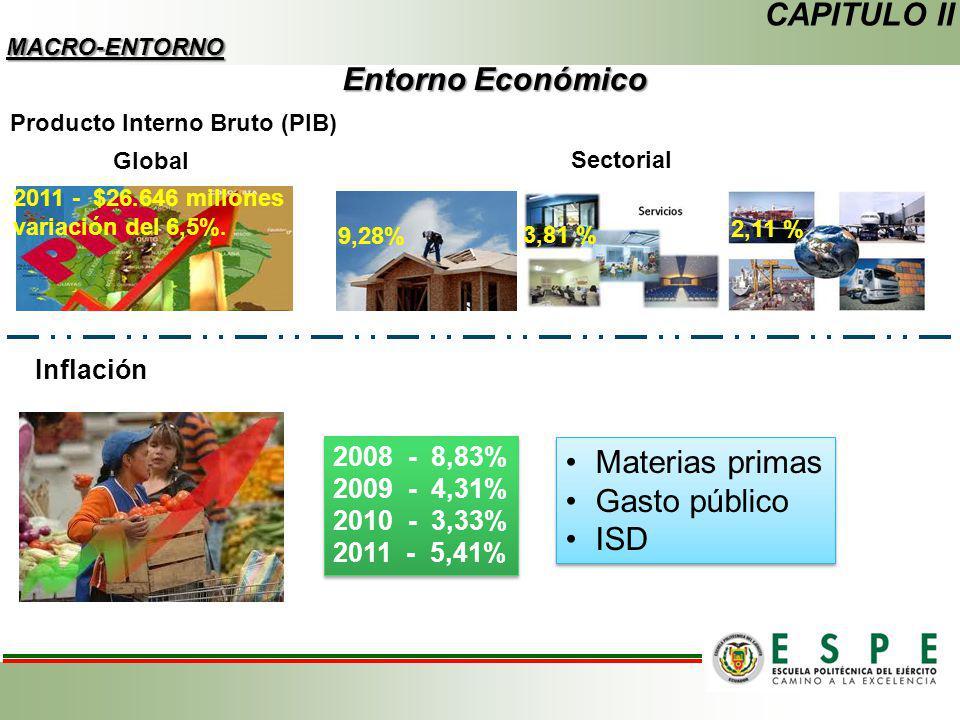 Entorno Económico CAPITULO II MACRO-ENTORNO Producto Interno Bruto (PIB) 2011 - $26.646 millones variación del 6,5%. Global Sectorial 9,28% 3,81 % 2,1
