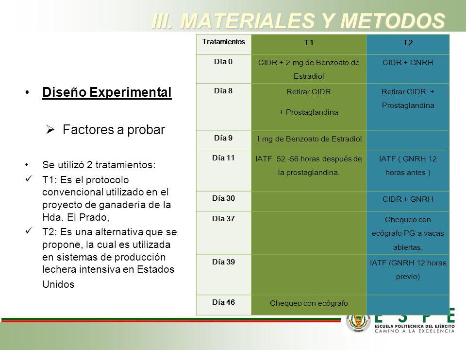 Diseño Experimental Factores a probar Se utilizó 2 tratamientos: T1: Es el protocolo convencional utilizado en el proyecto de ganadería de la Hda. El