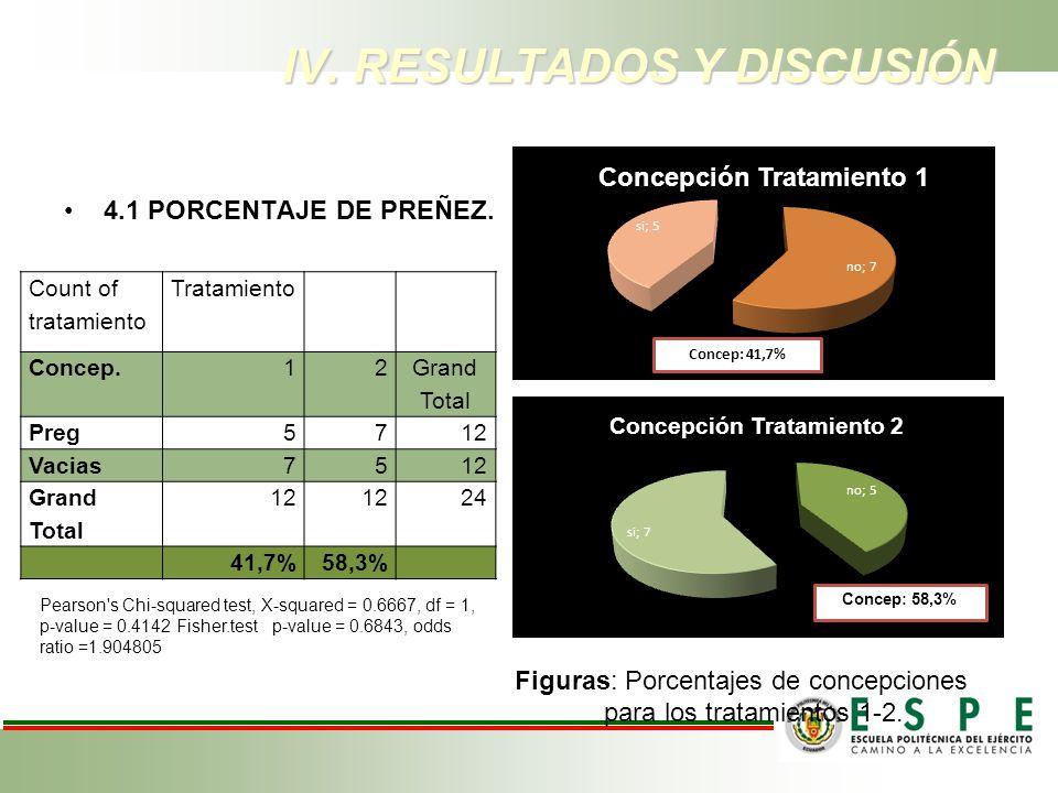 IV. RESULTADOS Y DISCUSIÓN 4.1 PORCENTAJE DE PREÑEZ. Figuras: Porcentajes de concepciones para los tratamientos 1-2. Count of tratamiento Tratamiento