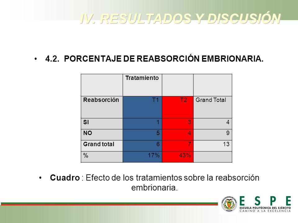 4.2.PORCENTAJE DE REABSORCIÓN EMBRIONARIA. Cuadro : Efecto de los tratamientos sobre la reabsorción embrionaria. IV. RESULTADOS Y DISCUSIÓN Tratamient