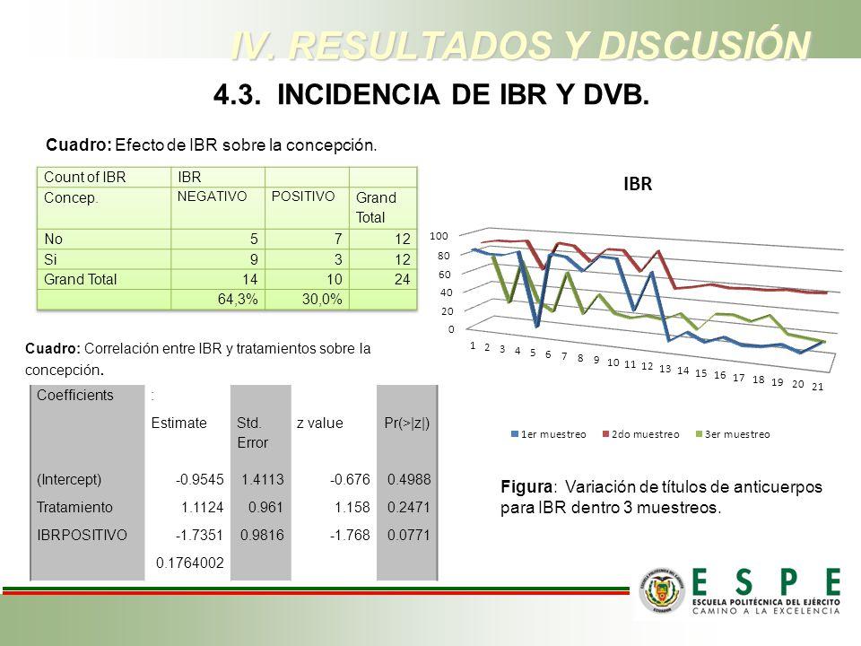 IV. RESULTADOS Y DISCUSIÓN Cuadro: Efecto de IBR sobre la concepción. Cuadro: Correlación entre IBR y tratamientos sobre la concepción. Coefficients: