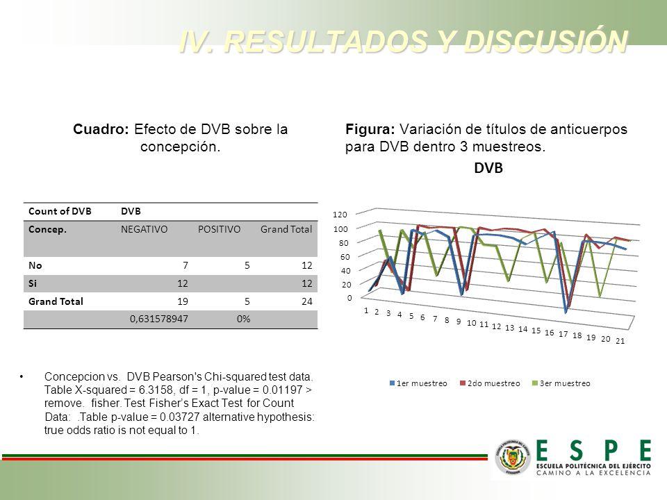 Cuadro: Efecto de DVB sobre la concepción. Concepcion vs. DVB Pearson's Chi-squared test data. Table X-squared = 6.3158, df = 1, p-value = 0.01197 > r