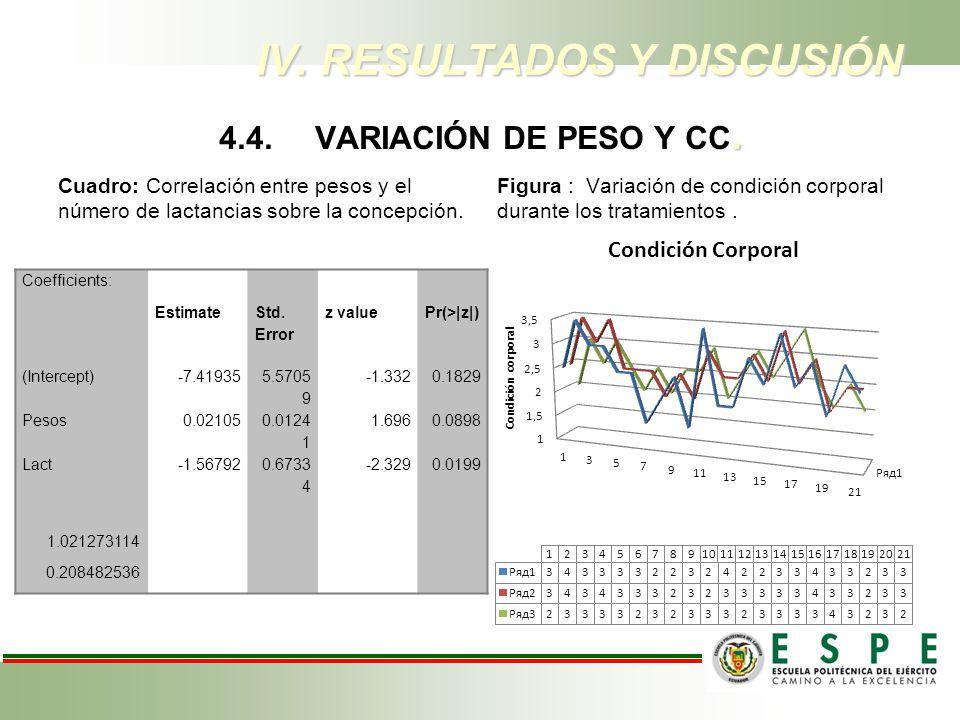 . 4.4.VARIACIÓN DE PESO Y CC. Cuadro: Correlación entre pesos y el número de lactancias sobre la concepción. Coefficients: Estimate Std. Error z value