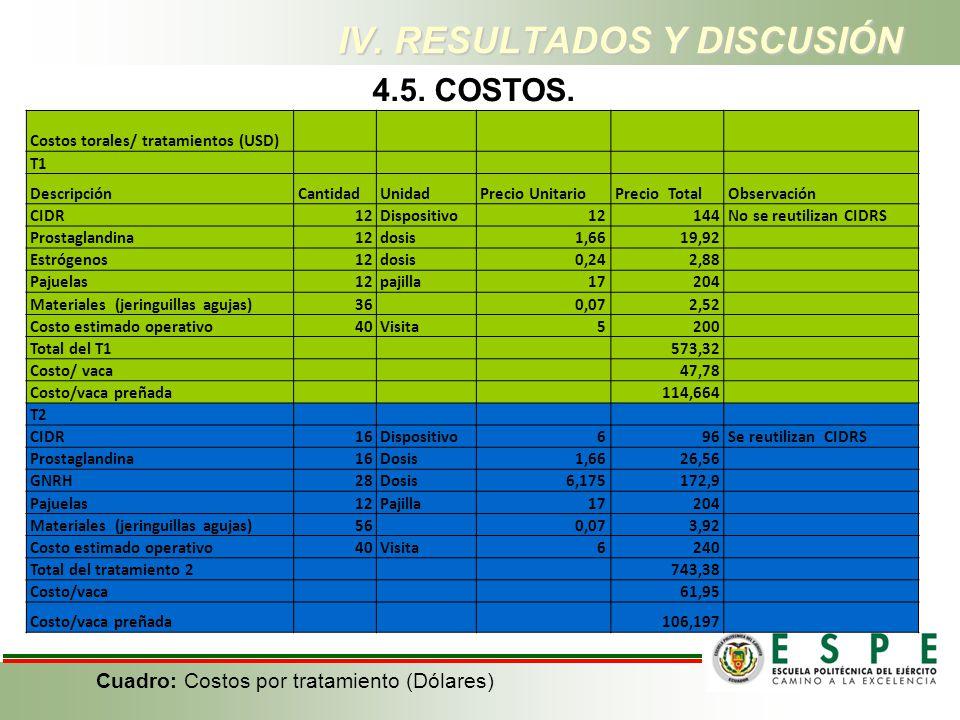 Costos torales/ tratamientos (USD) T1 DescripciónCantidadUnidadPrecio UnitarioPrecio TotalObservación CIDR12Dispositivo12144No se reutilizan CIDRS Pro