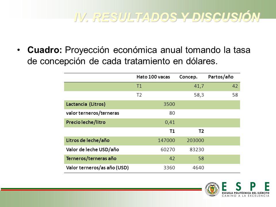 IV. RESULTADOS Y DISCUSIÓN Cuadro: Proyección económica anual tomando la tasa de concepción de cada tratamiento en dólares. Hato 100 vacasConcep.Parto